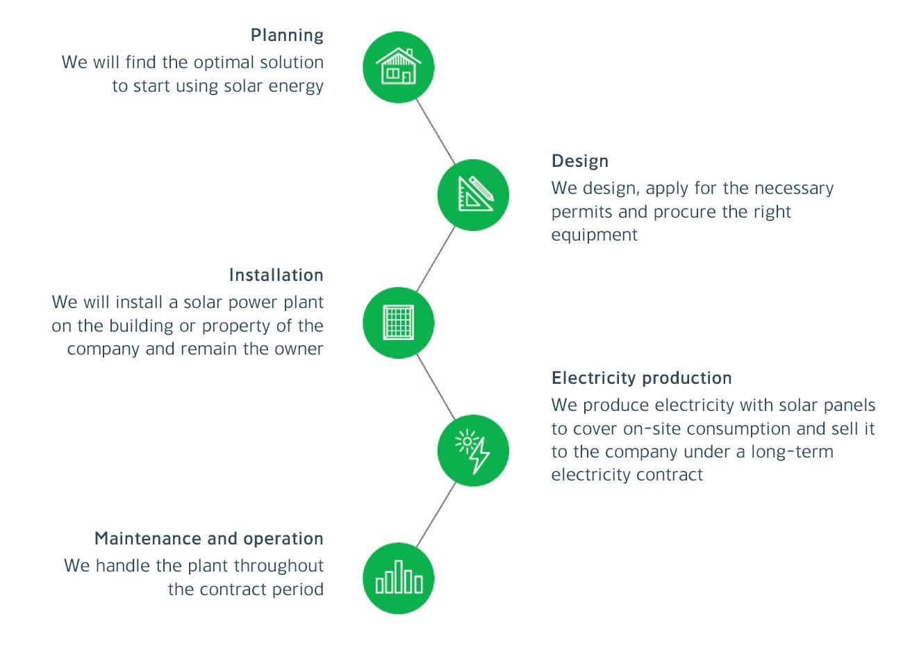 Business customer - Eesti Energia